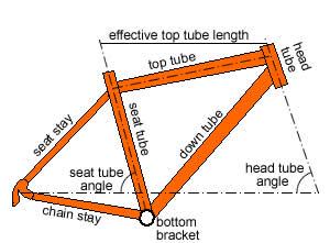 o top tube efetivo é a linha superior desenhada.